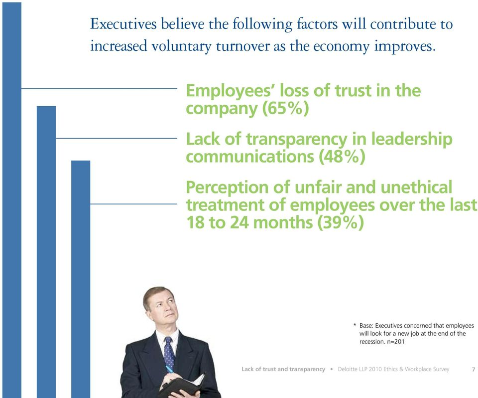 and unethical treatment of employees over the last 18 to 24 months (39%) * Base: Executives concerned that employees will