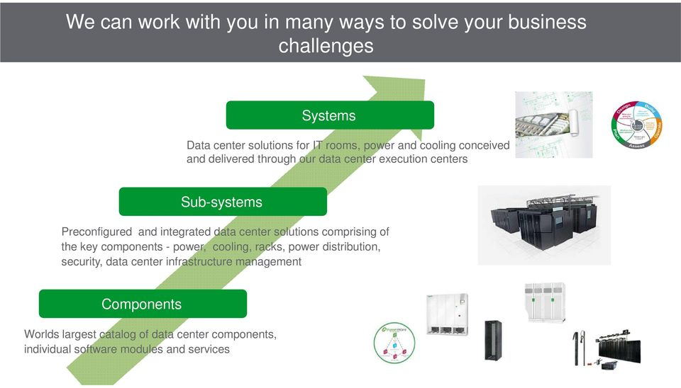 center solutions comprising of the key components - power, cooling, racks, power distribution, security, data center