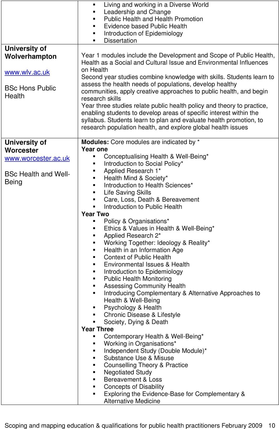 uk BSc Health and Well- Being Living and working in a Diverse World Leadership and Change Public Health and Health Promotion Evidence based Public Health Introduction of Epidemiology Dissertation