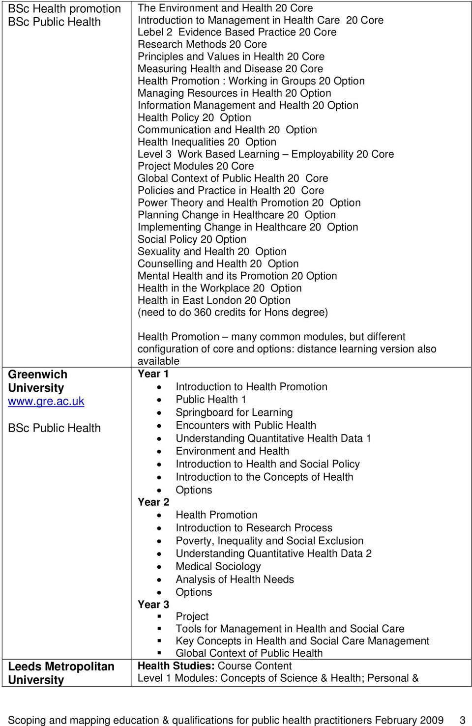 Health 20 Core Measuring Health and Disease 20 Core Health Promotion : Working in Groups 20 Option Managing Resources in Health 20 Option Information Management and Health 20 Option Health Policy 20