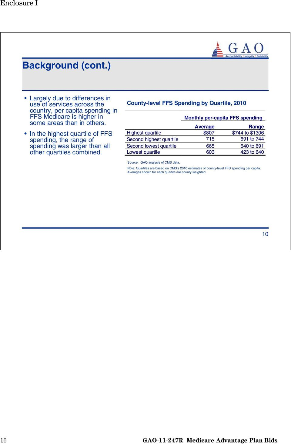 County-level FFS Spending by Quartile, 2010 Monthly per-capita FFS spending Average Range Highest quartile $807 $744 to $1306 Second highest quartile 715 691 to 744 Second