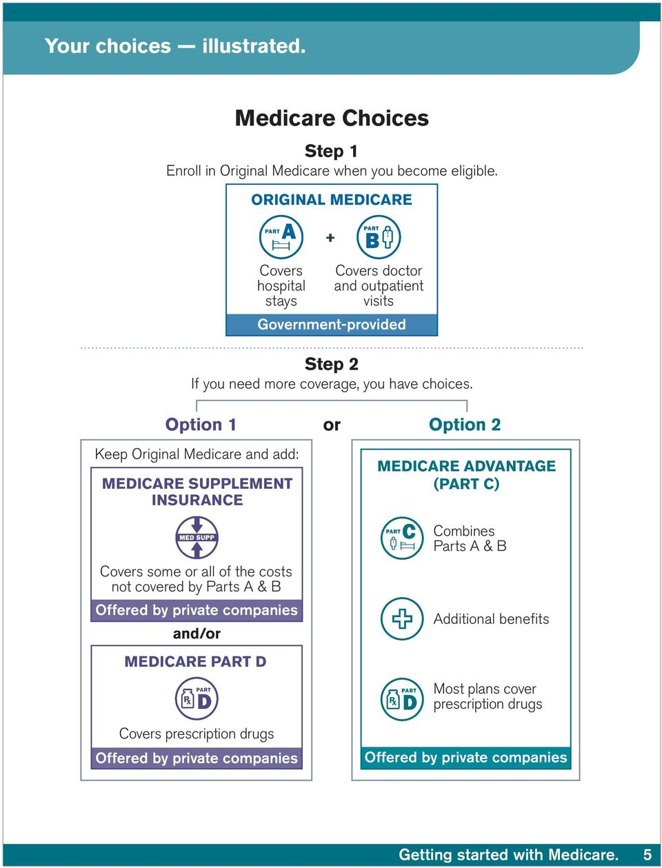 Option 1 or Option 2 Keep Original Medicare and add: Medicare Supplement INSURANCE Covers some or all of the costs not covered by Parts A & B Offered by private
