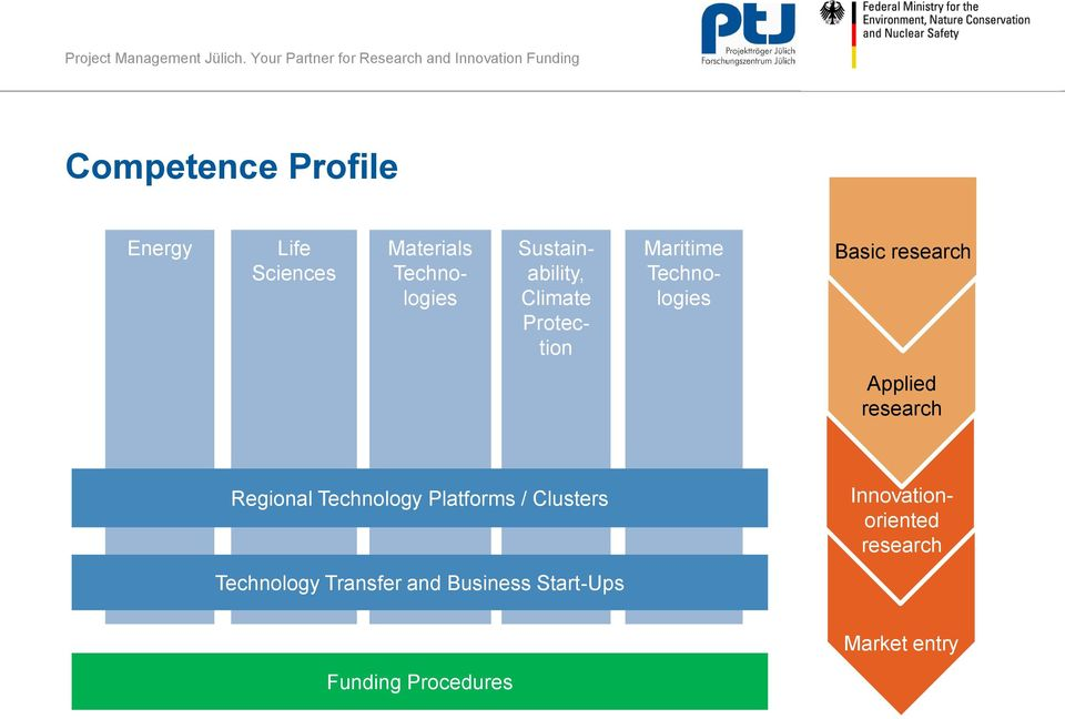 Applied research Regional Technology Platforms / Clusters Technology