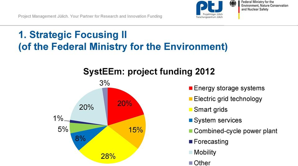 systems 1% 5% 20% 8% 20% 15% Electric grid technology Smart