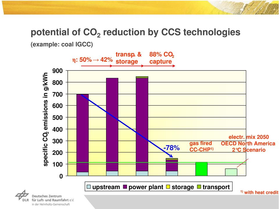 & storage 88% CO 2 capture -78% gas fired CC-CHP 1) electr.