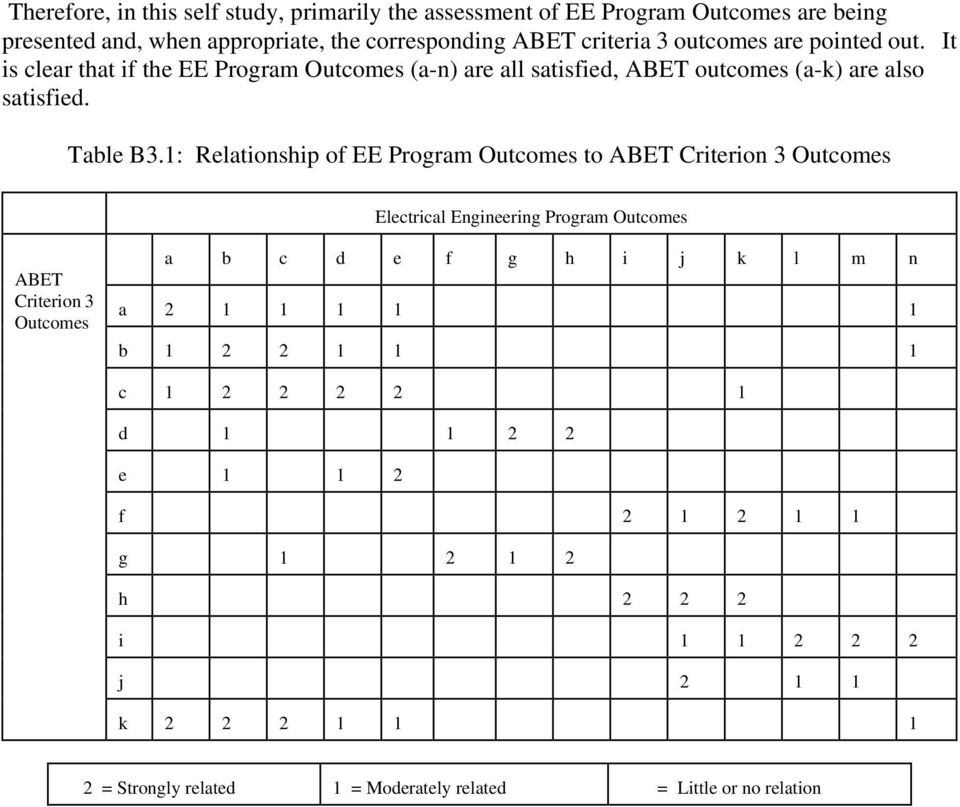1: Relationship of EE Program Outcomes to ABET Criterion 3 Outcomes Electrical Engineering Program Outcomes ABET Criterion 3 Outcomes a b c d e f g h i j k l m n a