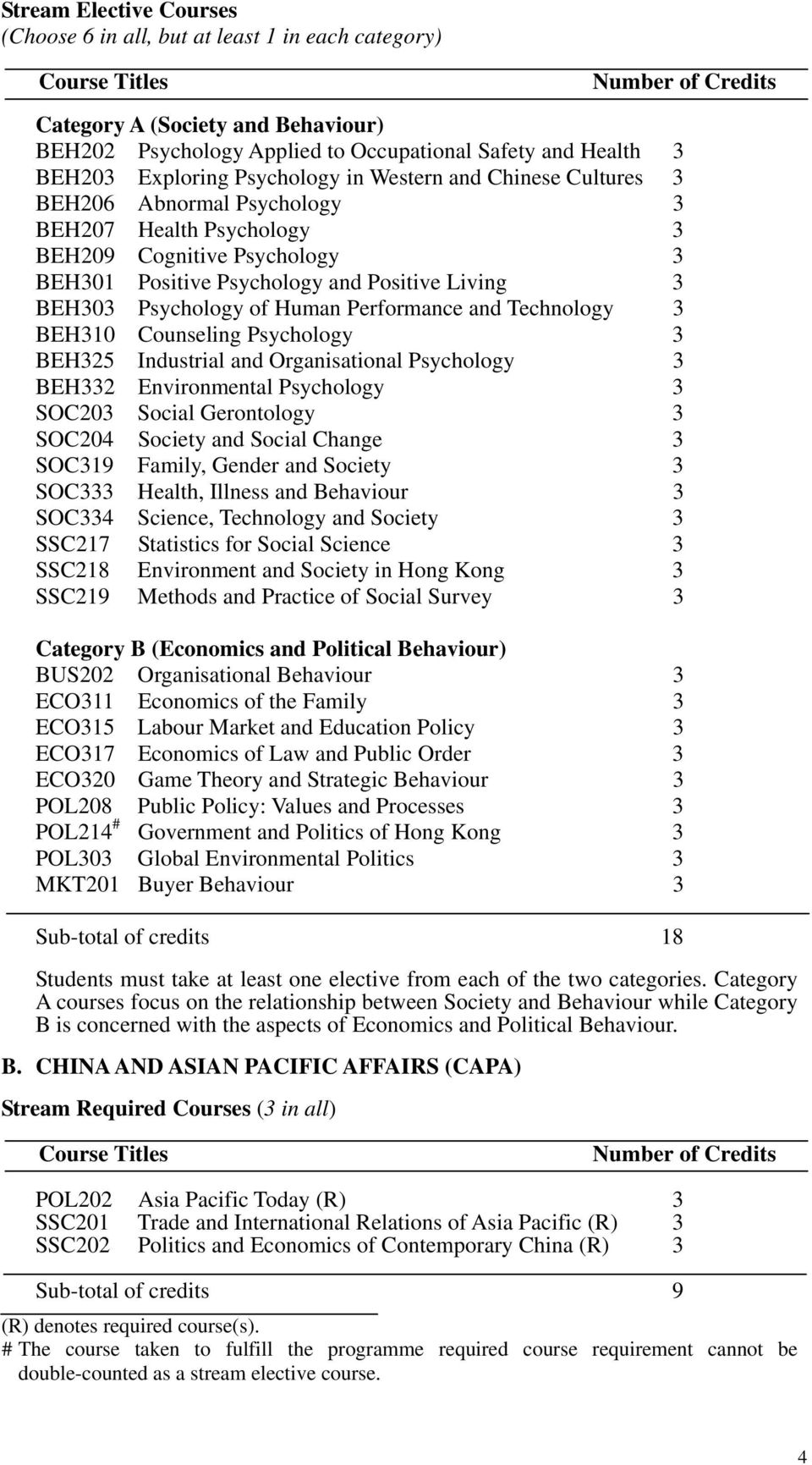 Performance and Technology 3 BEH310 Counseling Psychology 3 BEH325 Industrial and Organisational Psychology 3 BEH332 Environmental Psychology 3 SOC203 Social Gerontology 3 SOC204 Society and Social