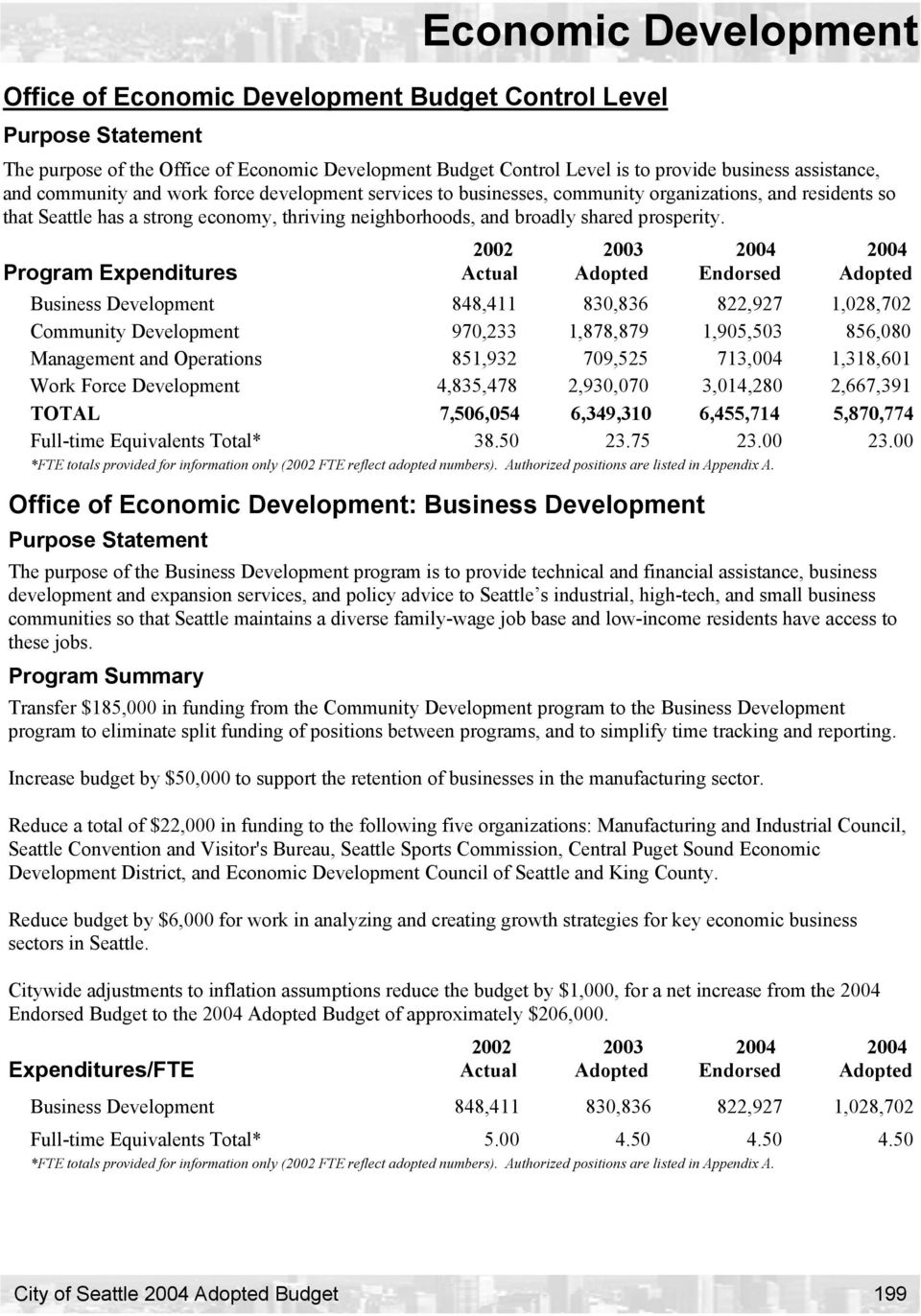 Program Expenditures Business Development 848,411 830,836 822,927 1,028,702 Community Development 970,233 1,878,879 1,905,503 856,080 Management and Operations 851,932 709,525 713,004 1,318,601 Work