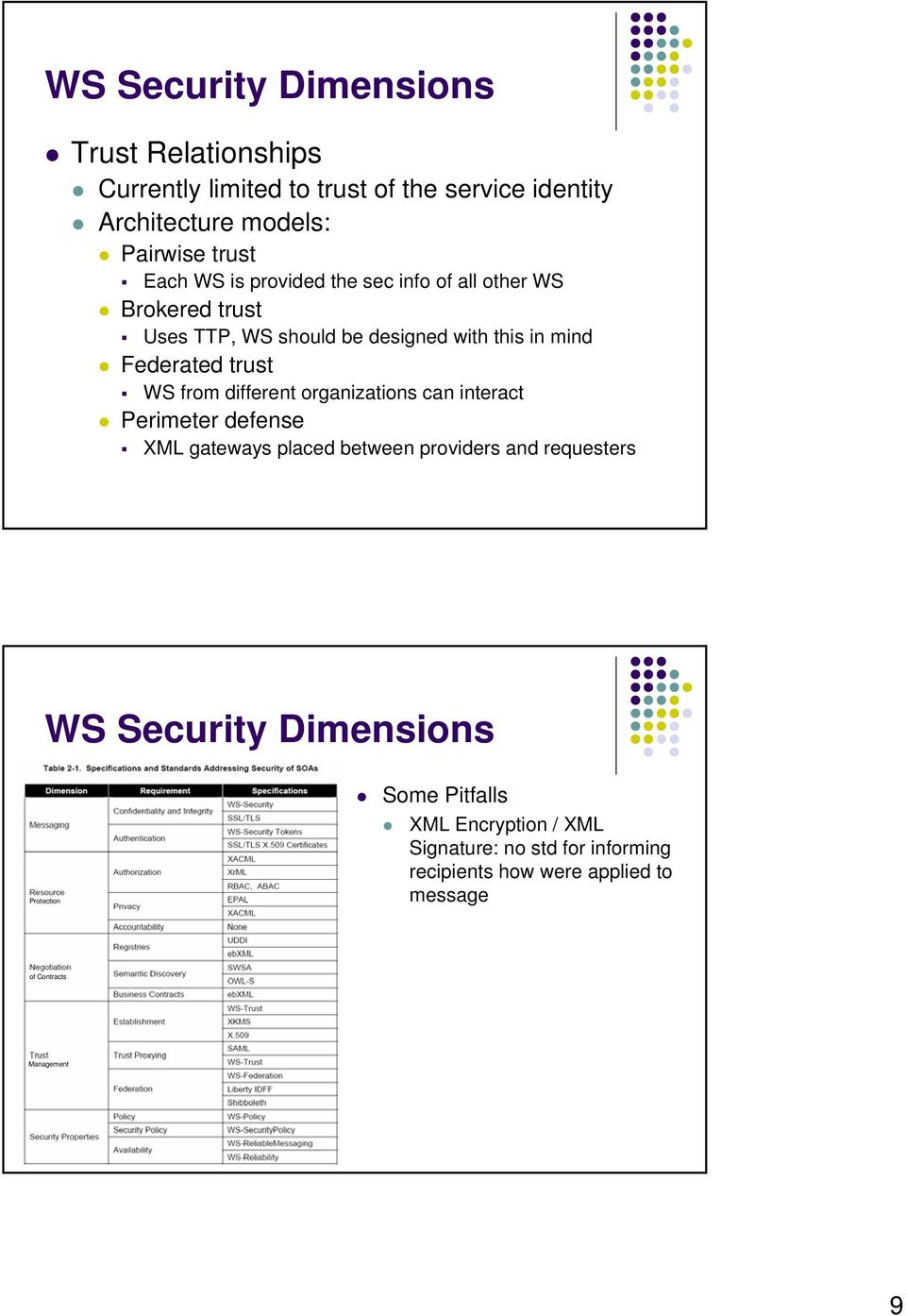 different organizations can interact Perimeter defense XML gateways placed between providers and requesters WS Security Dimensions