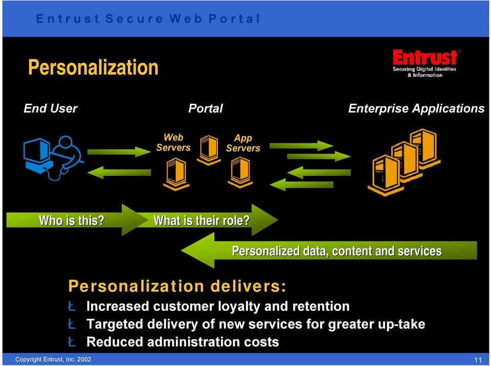 Personalized data, content and services Personalization delivers: Ł Increased
