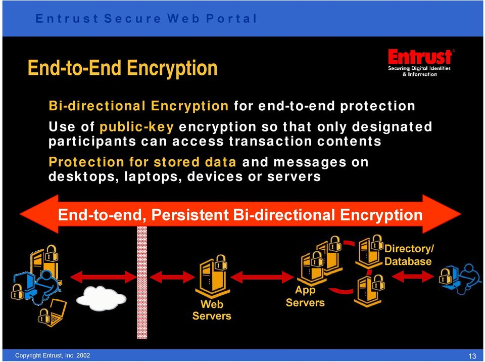 contents Protection for stored data and messages on desktops, laptops, devices or