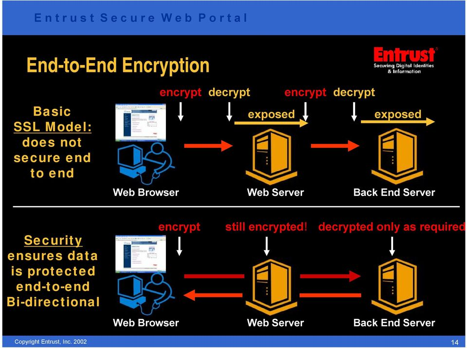 Server Security ensures data is protected end-to-end Bi-directional encrypt