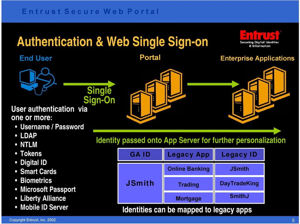 Alliance Mobile ID Server Single Sign-On Identity passed onto App Server for further personalization GA ID