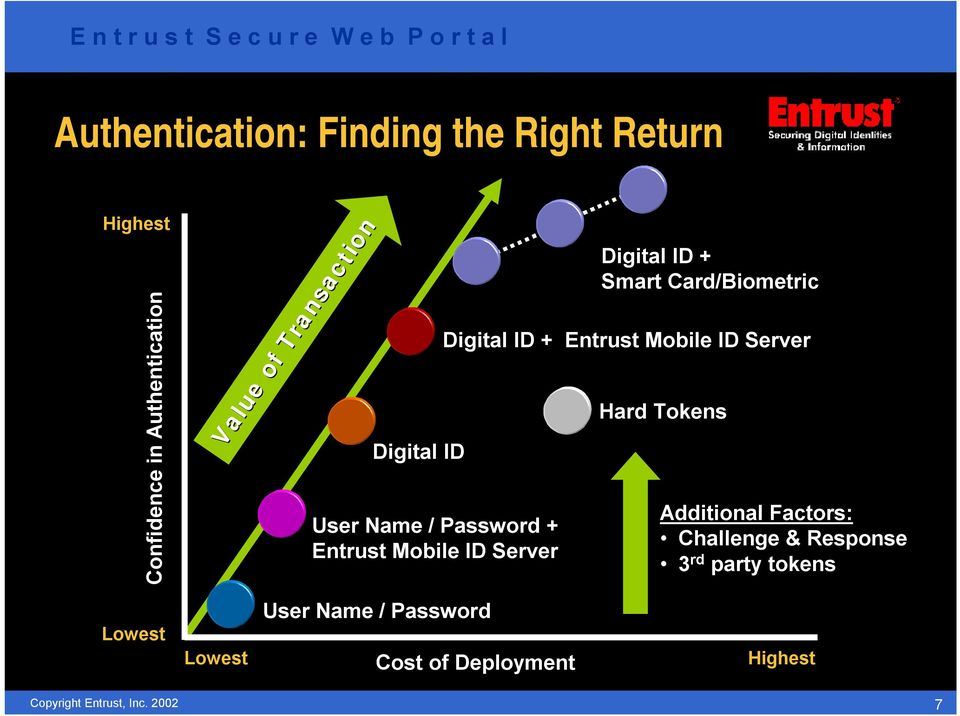 Smart Card/Biometric Digital ID + Entrust Mobile ID Server Hard Tokens Additional Factors: