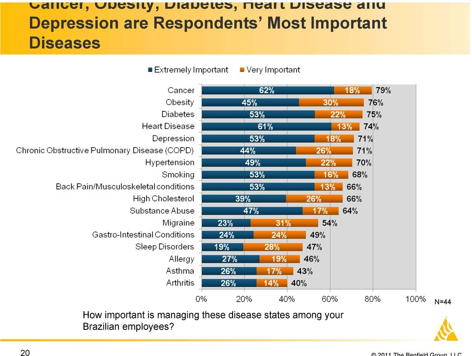 Important Diseases How important is managing