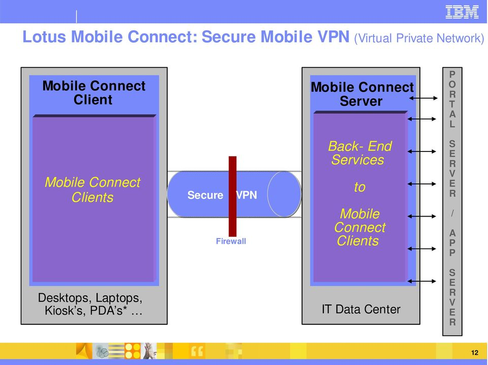 Secure VPN Firewall Back- End Services to Mobile Connect Clients S E R V