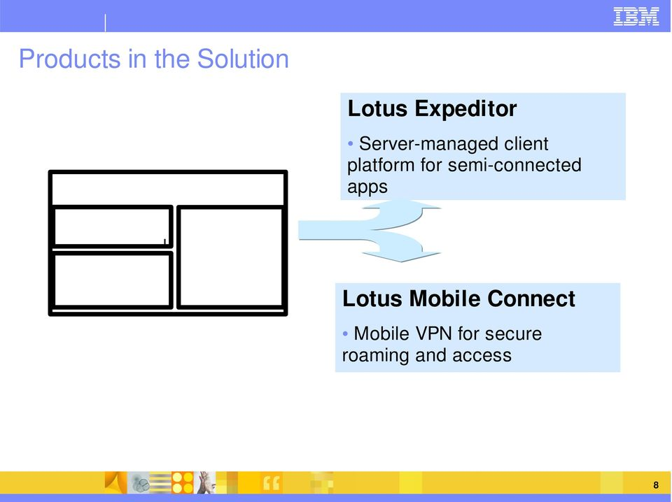 role-based Process driven u in context services Lotus