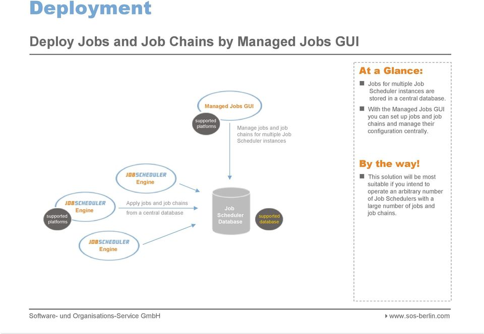 With the Managed s GUI you can set up jobs and job chains and manage their configuration centrally.