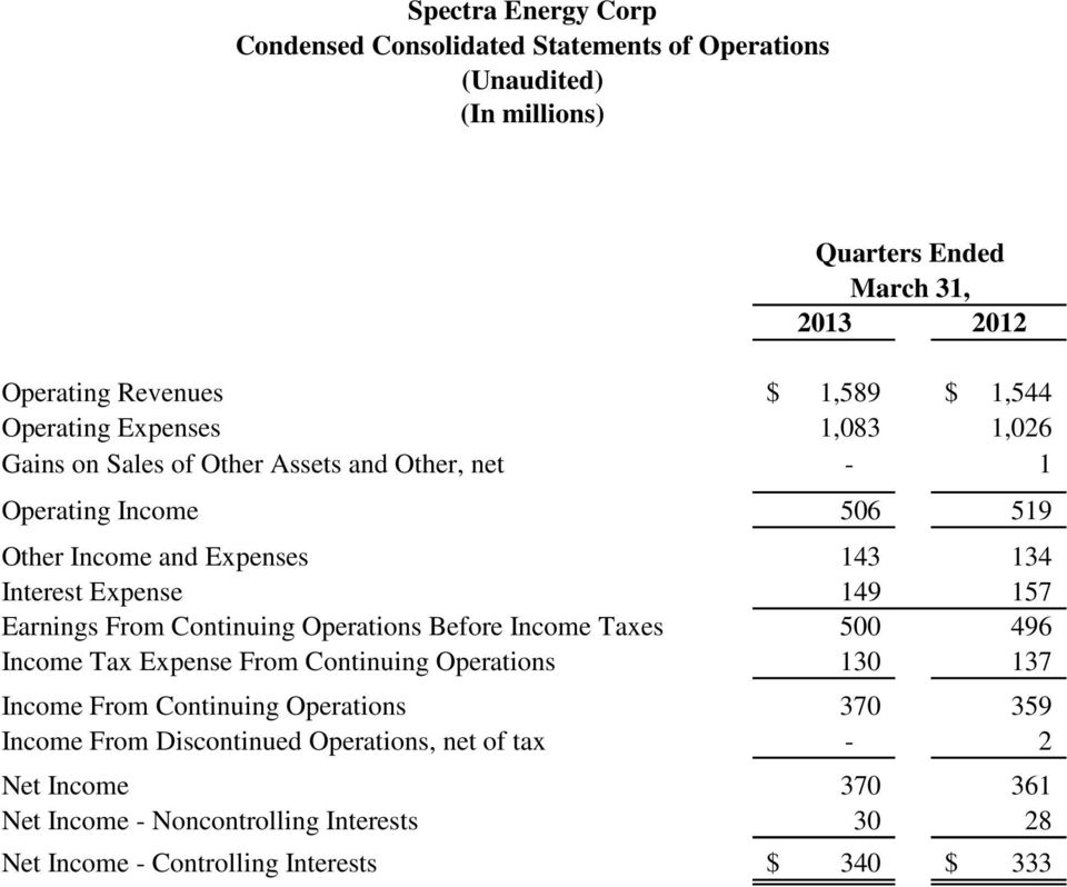 157 Earnings From Continuing Operations Before Income Taxes 500 496 Income Tax Expense From Continuing Operations 130-137 - Income From Continuing Operations 370