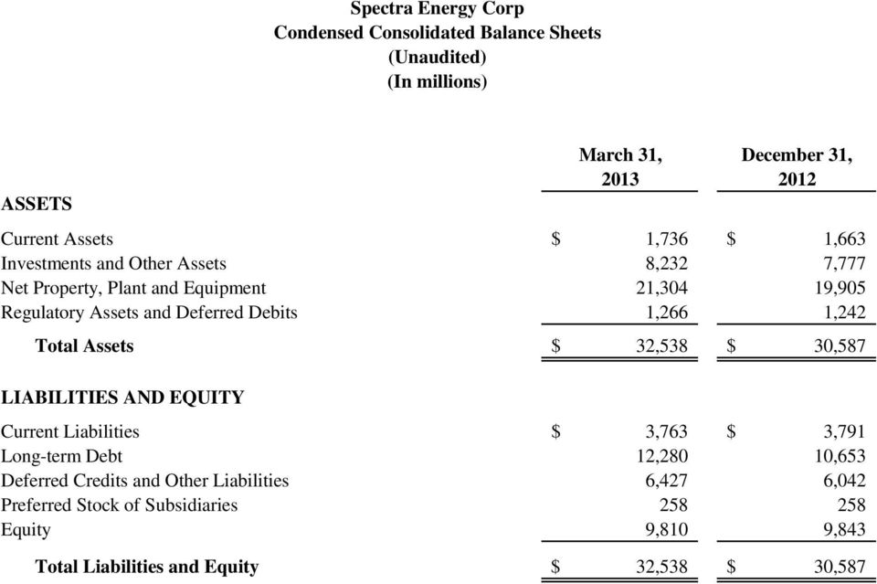 1,266 1,242 Total Assets $ 32,538 $ 30,587 LIABILITIES AND EQUITY Current Liabilities $ 3,763 $ 3,791 Long-term Debt 12,280 10,653 Deferred