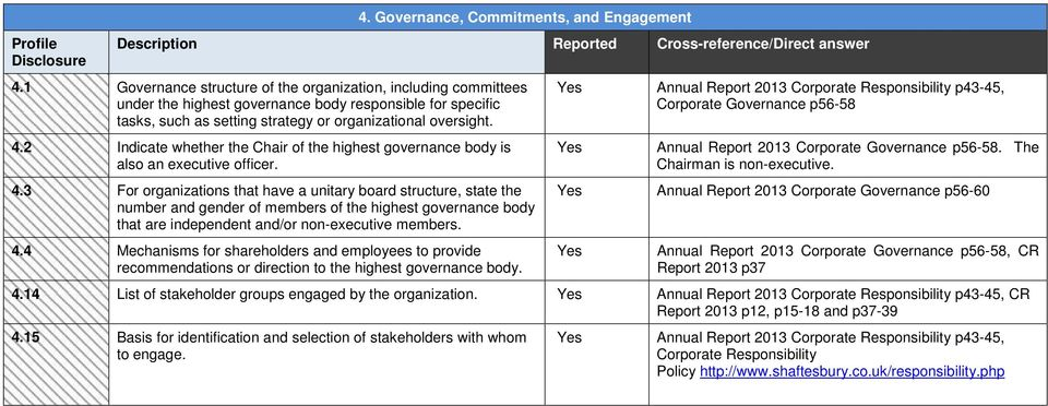 2 Indicate whether the Chair of the highest governance body is also an executive officer. 4.