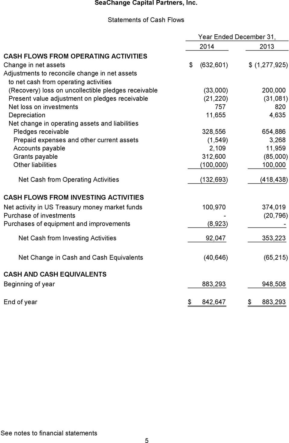 assets and liabilities Pledges receivable 328,556 654,886 Prepaid expenses and other current assets (1,549) 3,268 Accounts payable 2,109 11,959 Grants payable 312,600 (85,000) Other liabilities
