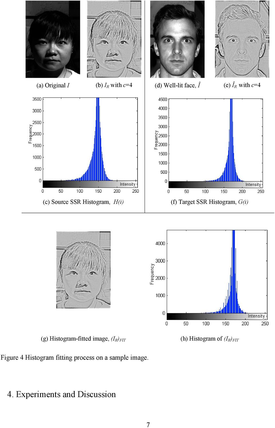 Histogram-fitted image, (I R ) FIT (h) Histogram of (I R ) FIT Figure
