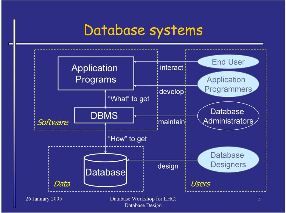 End User Application Programmers Database