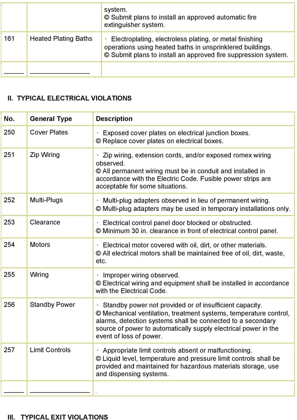 II. TYPICAL ELECTRICAL VIOLATIONS No. General Type Description 250 Cover Plates Exposed cover plates on electrical junction boxes. Replace cover plates on electrical boxes.