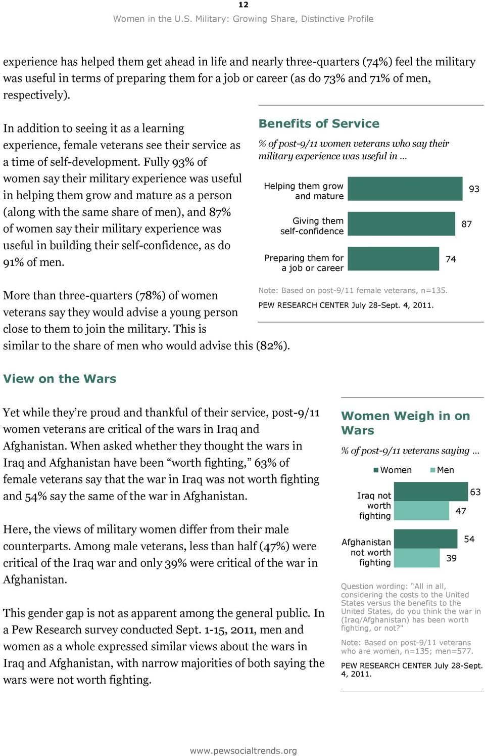 (as do 73% and 71% of men, respectively). In addition to seeing it as a learning experience, female veterans see their service as a time of self-development.