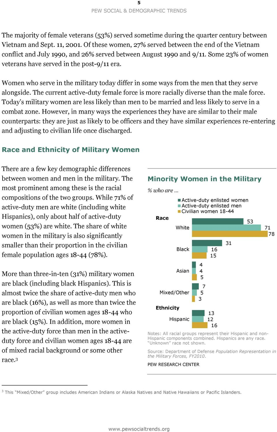 who serve in the military today differ in some ways from the men that they serve alongside. The current active-duty female force is more racially diverse than the male force.