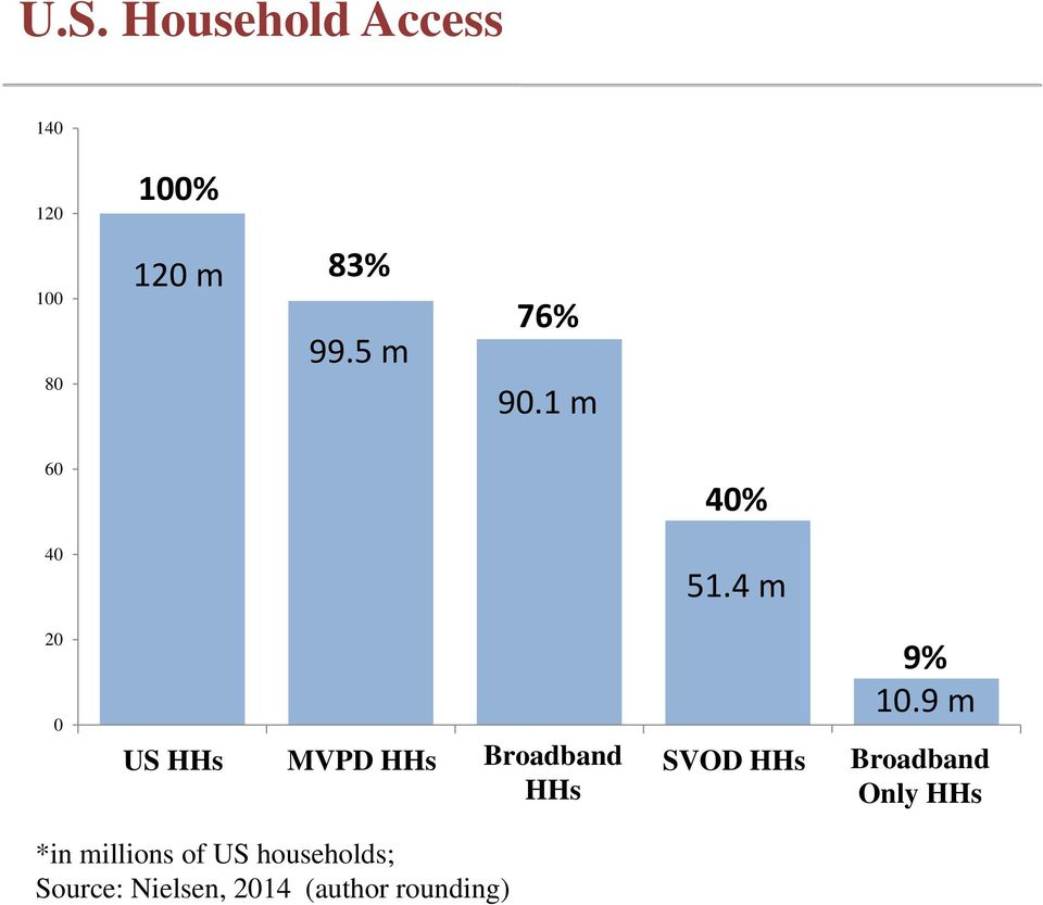 4 m 20 0 US US Households HHs MVPD HHs Broadband HHs SVOD HHs