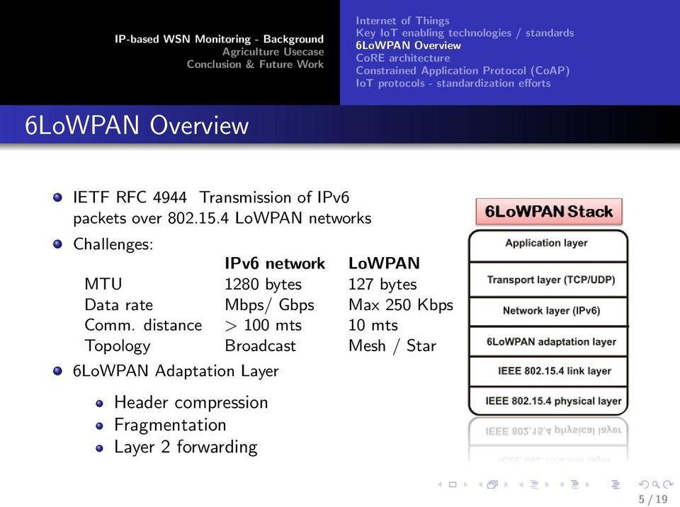 15.4 LoWPAN networks Challenges: IPv6 network LoWPAN MTU 1280 bytes 127 bytes Data rate Mbps/ Gbps Max 250 Kbps Comm.