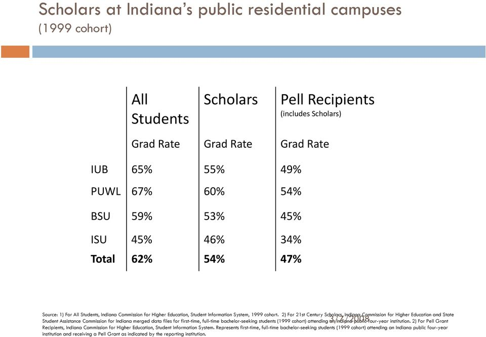 2) For 21st Century Scholars, Indiana Commission for Higher Education and State Student Assistance Commission for Indiana merged data files for first-time, full-time bachelor-seeking students (1999