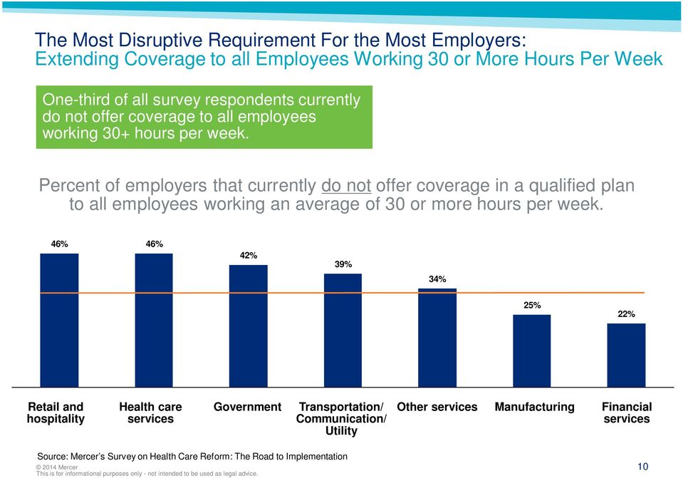 Percent of employers that currently do not offer coverage in a qualified plan to all employees working an average of 30 or more hours per week.