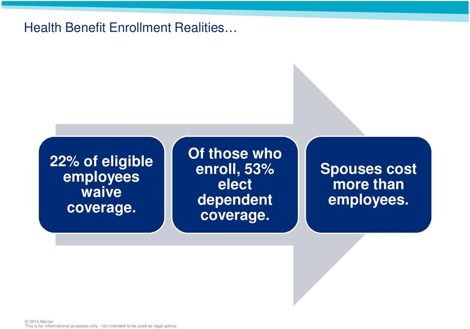 Of those who enroll, 53% elect dependent
