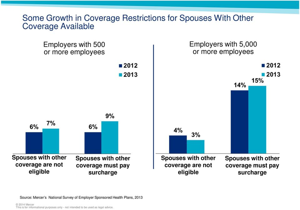 Spouses with other coverage must pay surcharge Spouses with other coverage are not eligible Spouses