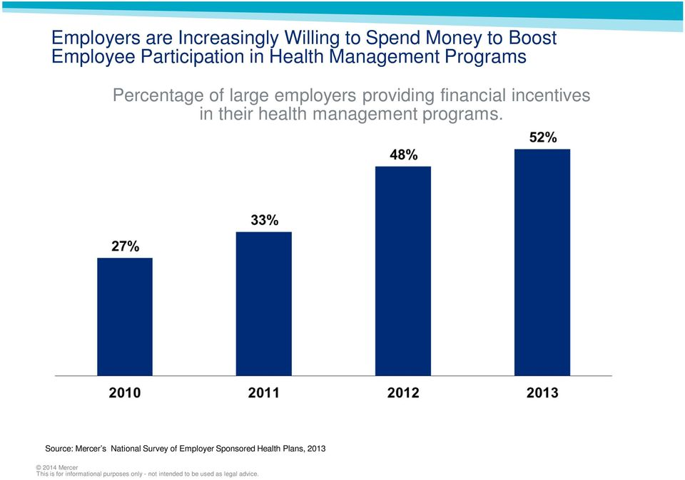 employers providing financial incentives in their health management