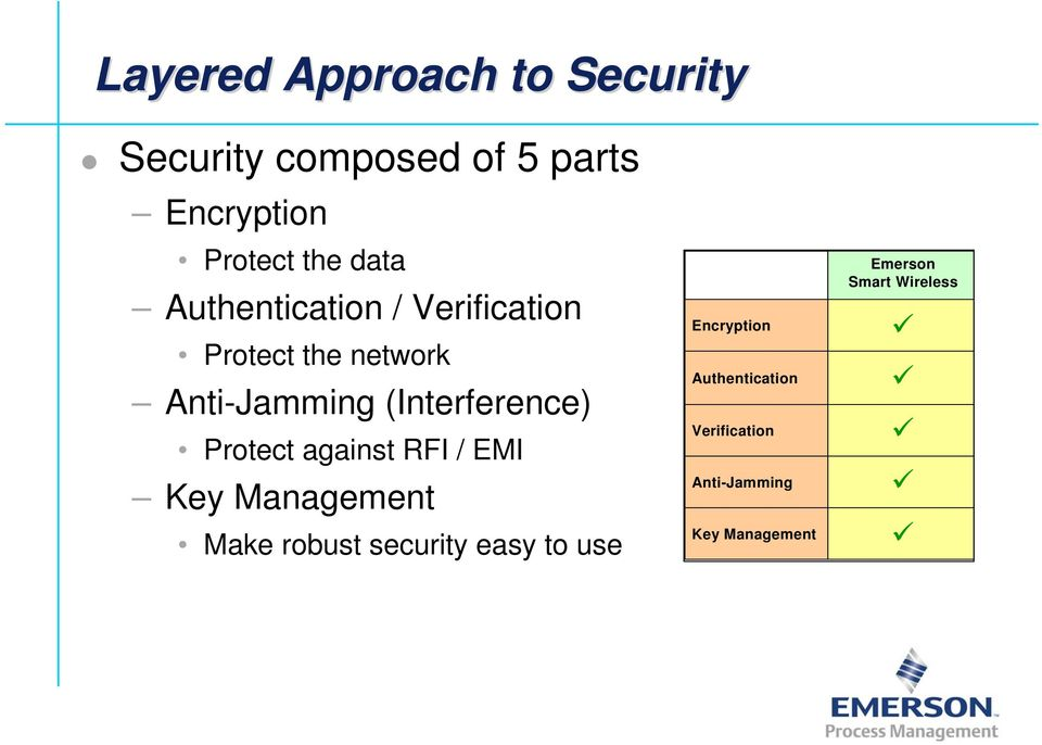 (Interference) Protect against RFI / EMI Key Management Make robust security easy