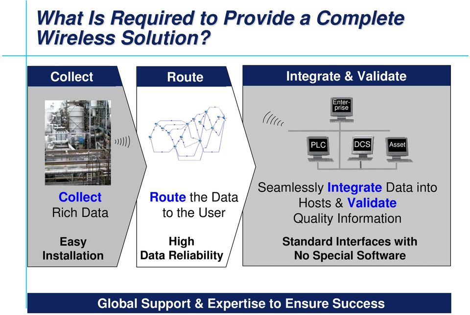 Installation Route the Data to the User High Data Reliability Seamlessly Integrate Data