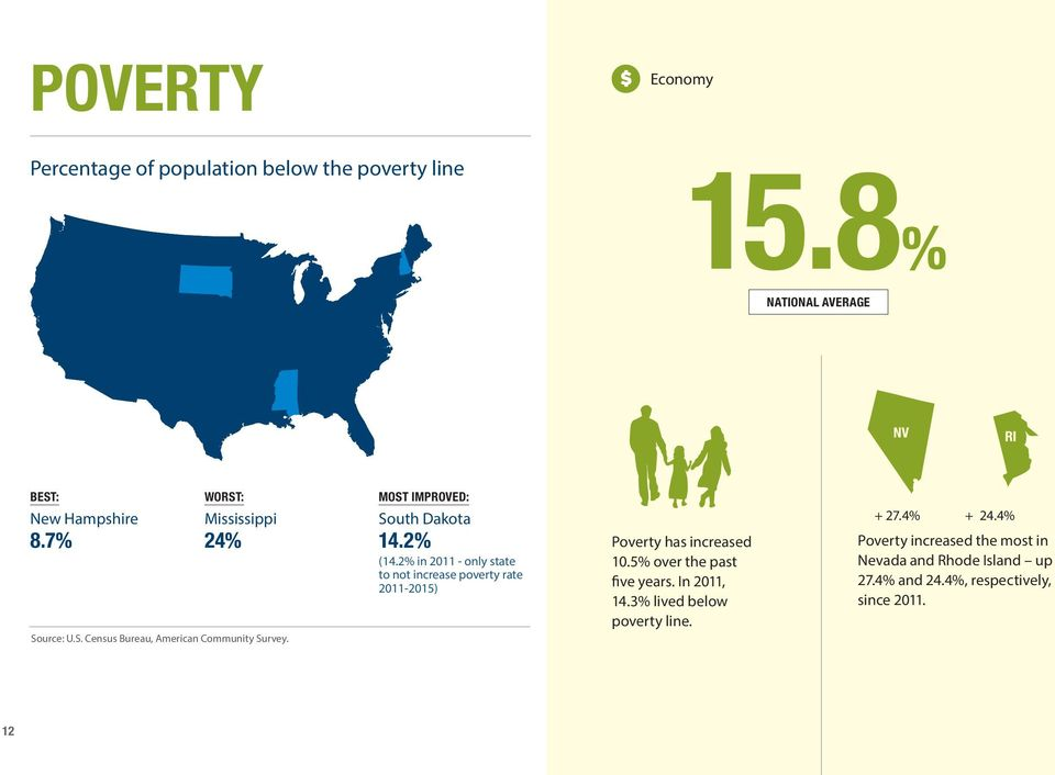 2% in 2011 - only state to not increase poverty rate 2011-2015) Poverty has increased 10.5% over the past five years.