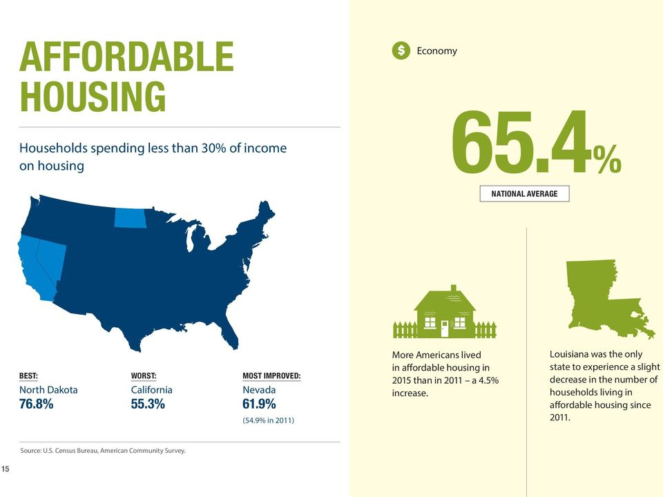 9% in 2011) More Americans lived in affordable housing in 2015 than in 2011 a 4.5% increase.