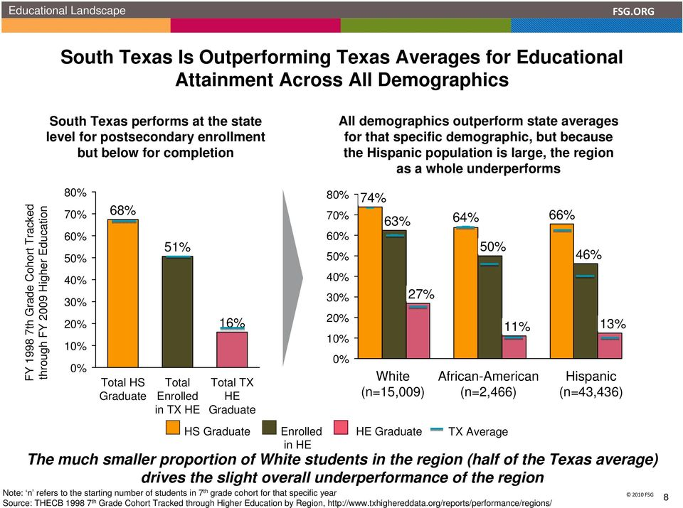 through FY 2009 Higher Education 80% 70% 60% 50% 40% 30% 20% 10% 0% 68% Total HS Graduate 51% Total Enrolled in TX HE 16% Total TX HE Graduate 80% 70% 60% 50% 40% 30% 20% 10% 0% 74% 63% 27% White