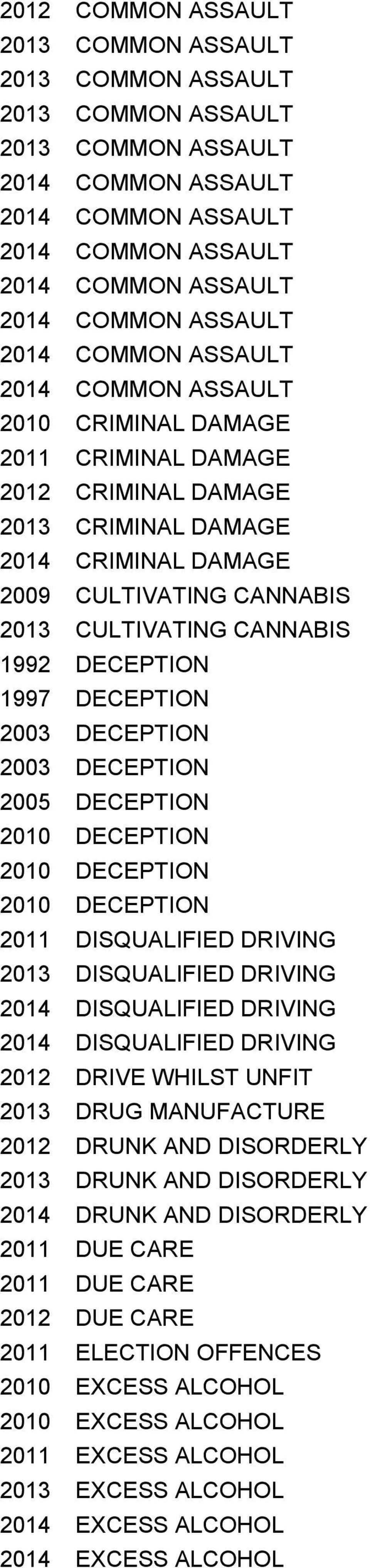 DRIVING 2013 DISQUALIFIED DRIVING 2014 DISQUALIFIED DRIVING 2014 DISQUALIFIED DRIVING 2012 DRIVE WHILST UNFIT 2013 DRUG MANUFACTURE 2012 DRUNK AND DISORDERLY 2013 DRUNK AND DISORDERLY 2014 DRUNK