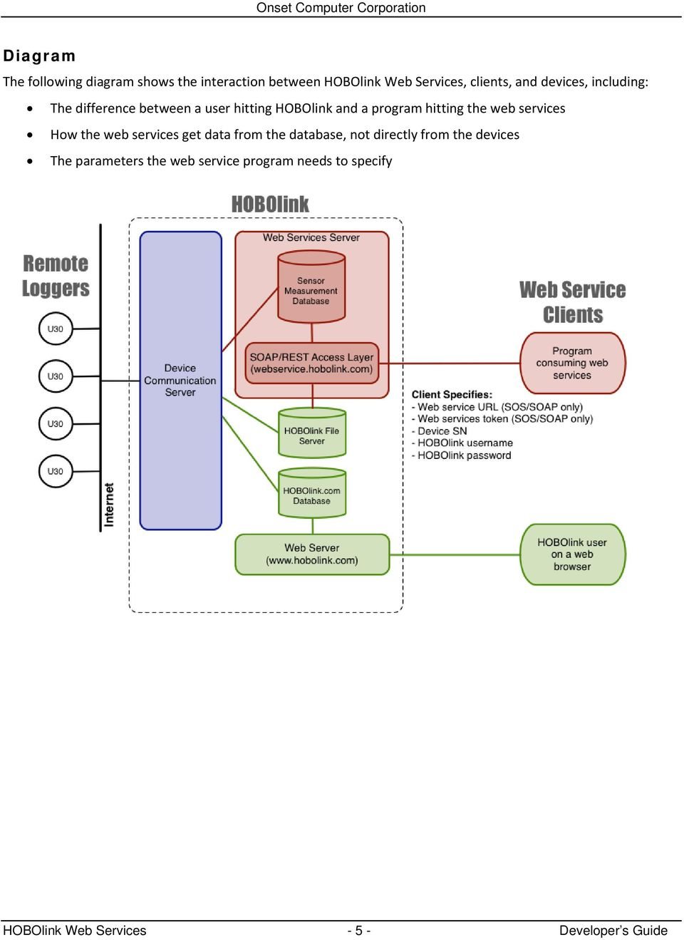 web services How the web services get data from the database, not directly from the devices The