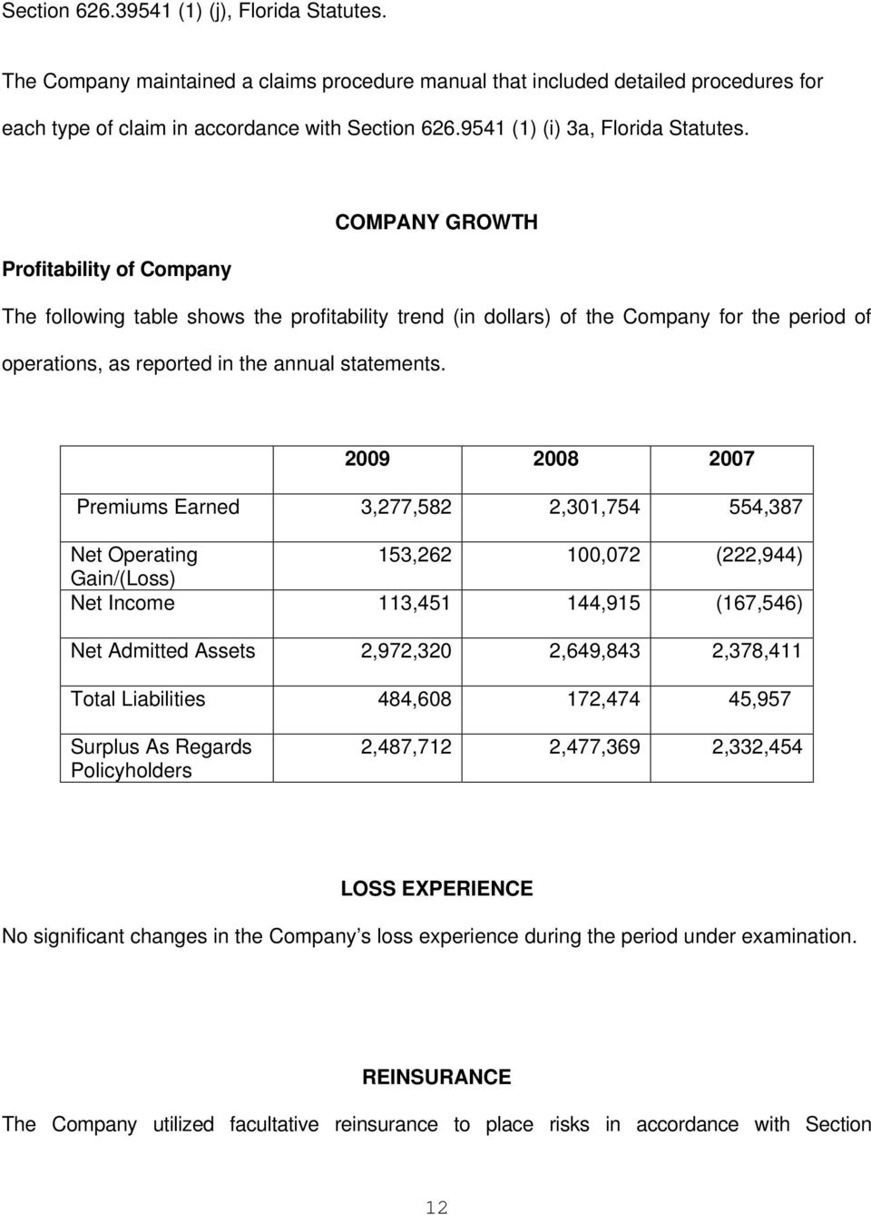 COMPANY GROWTH Profitability of Company The following table shows the profitability trend (in dollars) of the Company for the period of operations, as reported in the annual statements.