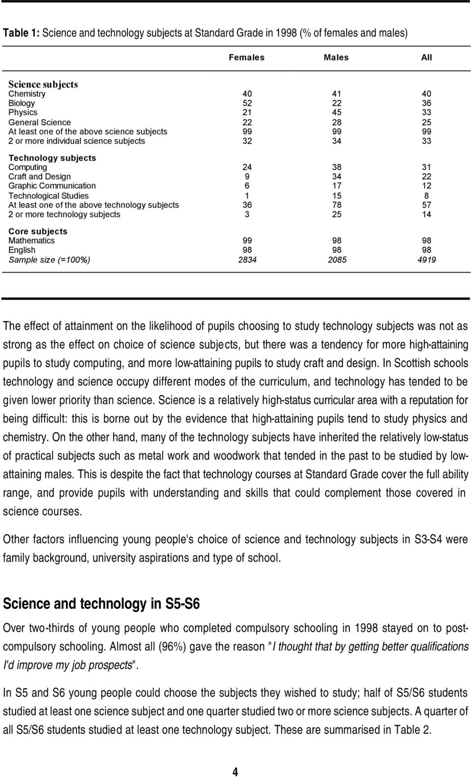 Technological Studies 1 15 8 At least one of the above technology subjects 36 78 57 2 or more technology subjects 3 25 14 Core subjects Mathematics 99 98 98 English 98 98 98 Sample size (=100%) 2834