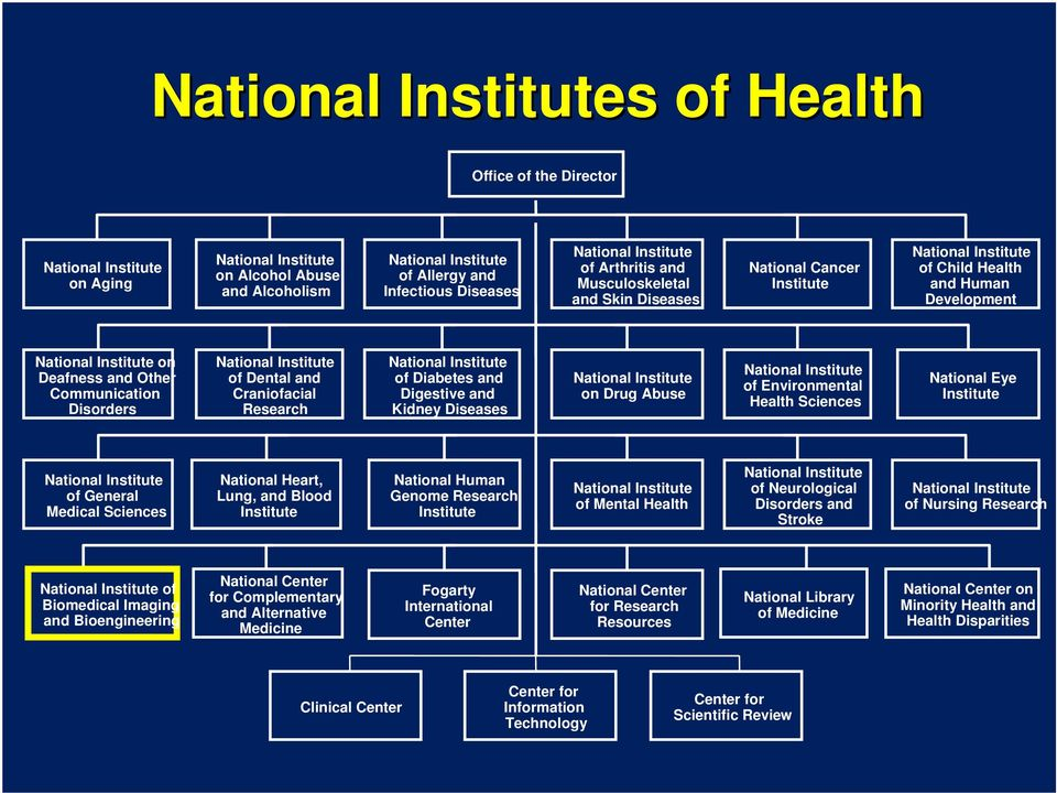 Sciences National Eye Institute of General Medical Sciences National Heart, Lung, and Blood Institute National Human Genome Research Institute of Mental Health of Neurological Disorders and Stroke of