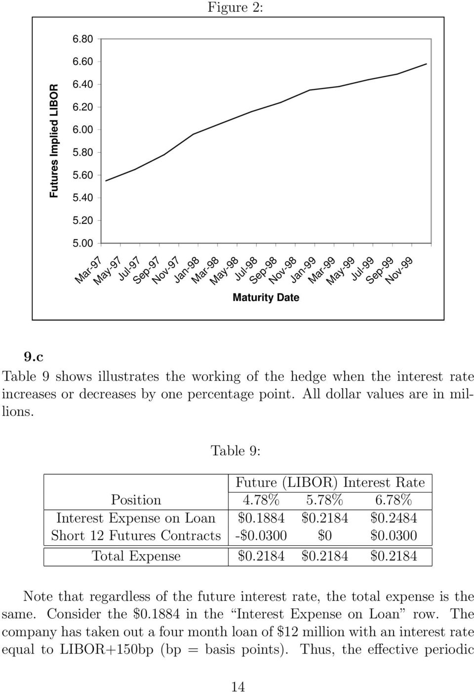 c Table 9 shows illustrates the working of the hedge when the interest rate increases or decreases by one percentage point. All dollar values are in millions.