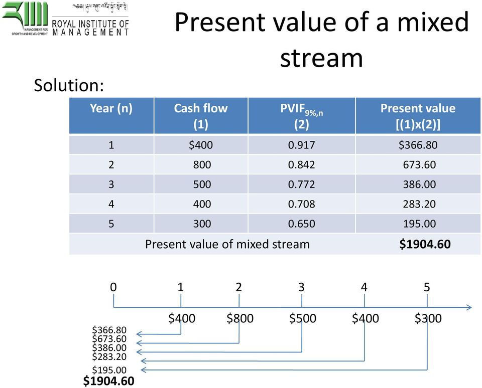 00 4 400 0.708 283.20 5 300 0.650 195.00 Present value of mixed stream $1904.